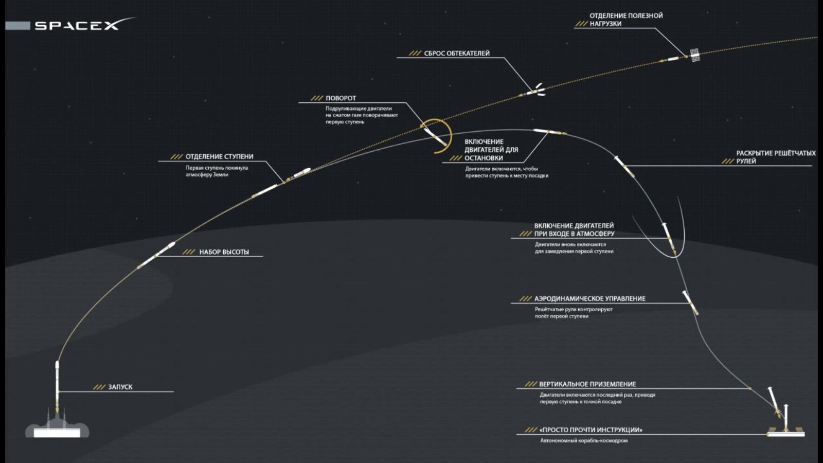приземление первой ступени космической ракеты