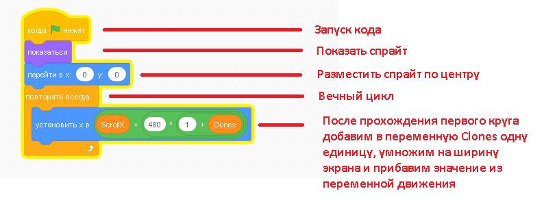 код для скроллинга во втором спрайте