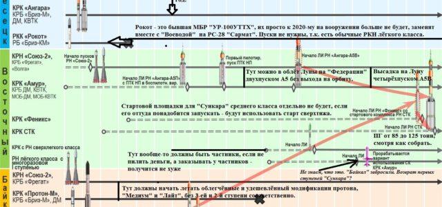 Проекты Роскосмоса до 2035 года