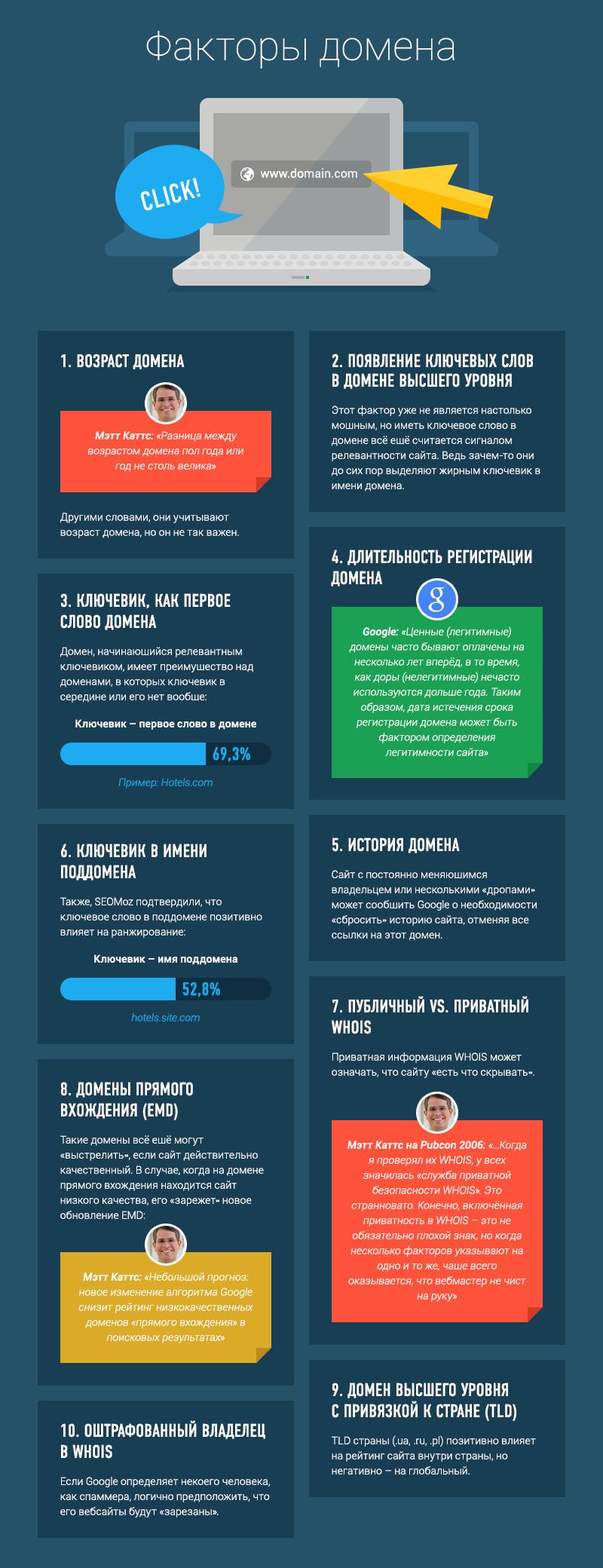 Доменные факторы различного позиционирования сайтов в поисковой выдачи Гугл