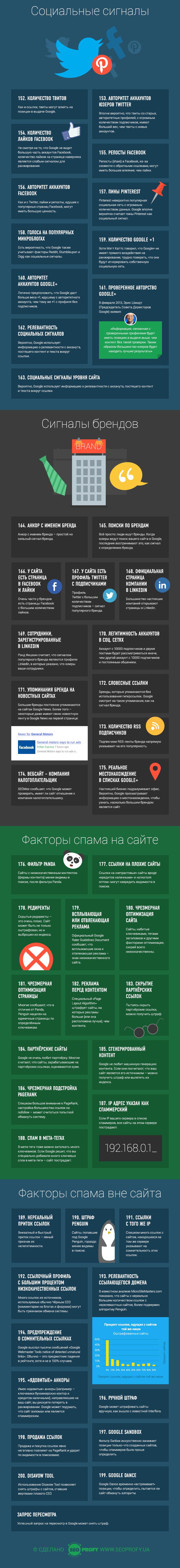 Социальные сигналы, брендирование и спам влияющий на продвижение сайта в Гугл